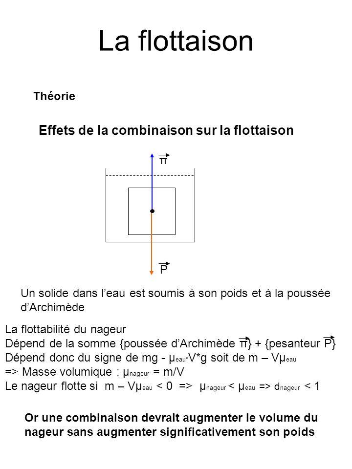 La flottaison Théorie Effets de la combinaison sur la flottaison La flottabilité du nageur Dépend de la somme {poussée dArchimède π} + {pesanteur P} D
