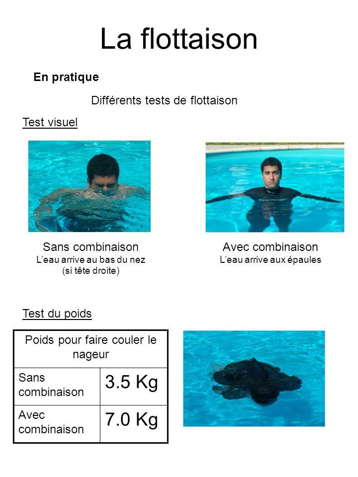 La flottaison En pratique Différents tests de flottaison Test visuel Sans combinaison Leau arrive au bas du nez (si tête droite) Avec combinaison Leau