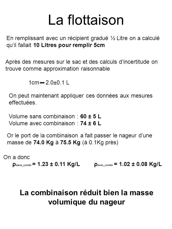La flottaison Après des mesures sur le sac et des calculs dincertitude on trouve comme approximation raisonnable 1cm 2.0±0.1 L On peut maintenant appliquer ces données aux mesures effectuées.
