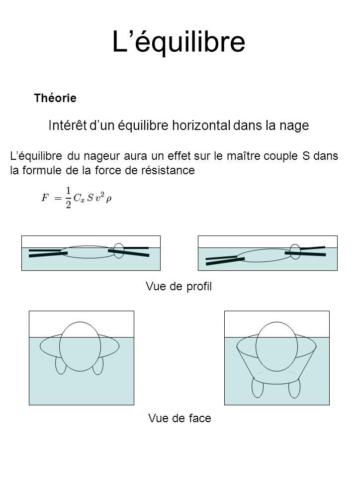Léquilibre Théorie Couple de redressement ezez GC exex eyey GC = a*e x Bilan des forces sur un nageur P π La position horizontale du corps dépend entre autre de la position de G et C En effet si on considère que lon a les forces qui se compensent (équilibre à la surface de leau) µ eau *V*g = m*g Notons MG le moment résultant des forces sur le nageur en G MG = GG^m*g*ez + GP^ (-µ eau *V*g*ez) MG = a*m*g*ey