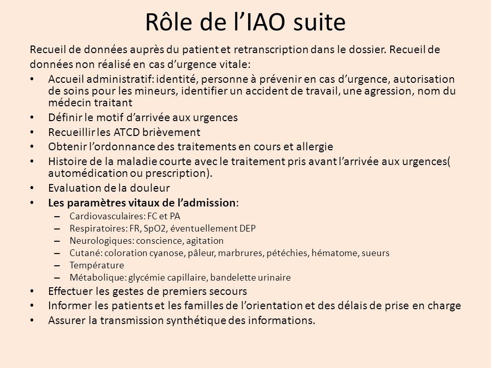 Rôle de lIAO suite Recueil de données auprès du patient et retranscription dans le dossier. Recueil de données non réalisé en cas durgence vitale: Acc