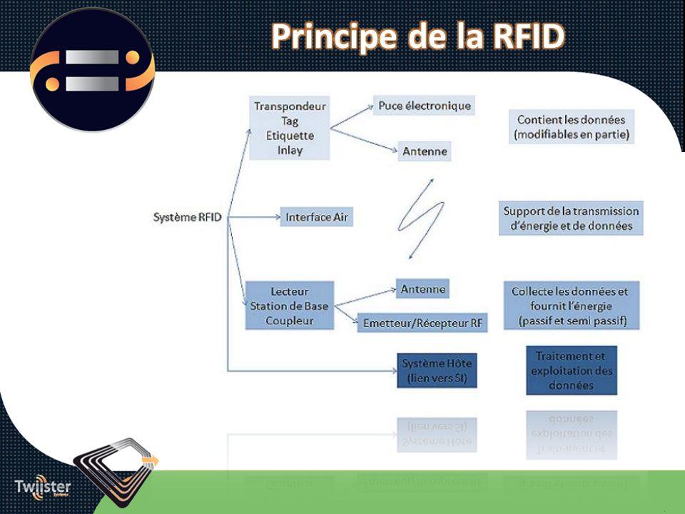 Méthode 1 : en automatique Le camion passe dans un portique RFID.