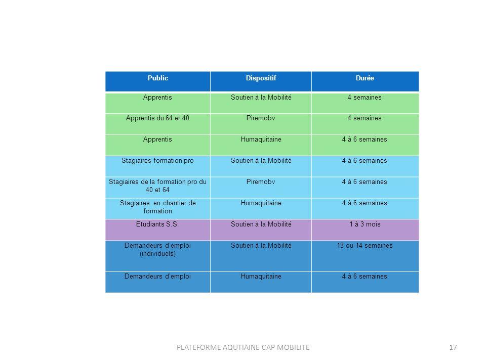 PLATEFORME AQUTIAINE CAP MOBILITE17 PublicDispositifDurée ApprentisSoutien à la Mobilité4 semaines Apprentis du 64 et 40Piremobv4 semaines ApprentisHumaquitaine4 à 6 semaines Stagiaires formation proSoutien à la Mobilité4 à 6 semaines Stagiaires de la formation pro du 40 et 64 Piremobv4 à 6 semaines Stagiaires en chantier de formation Humaquitaine4 à 6 semaines Etudiants S.S.Soutien à la Mobilité1 à 3 mois Demandeurs demploi (individuels) Soutien à la Mobilité13 ou 14 semaines Demandeurs demploiHumaquitaine4 à 6 semaines