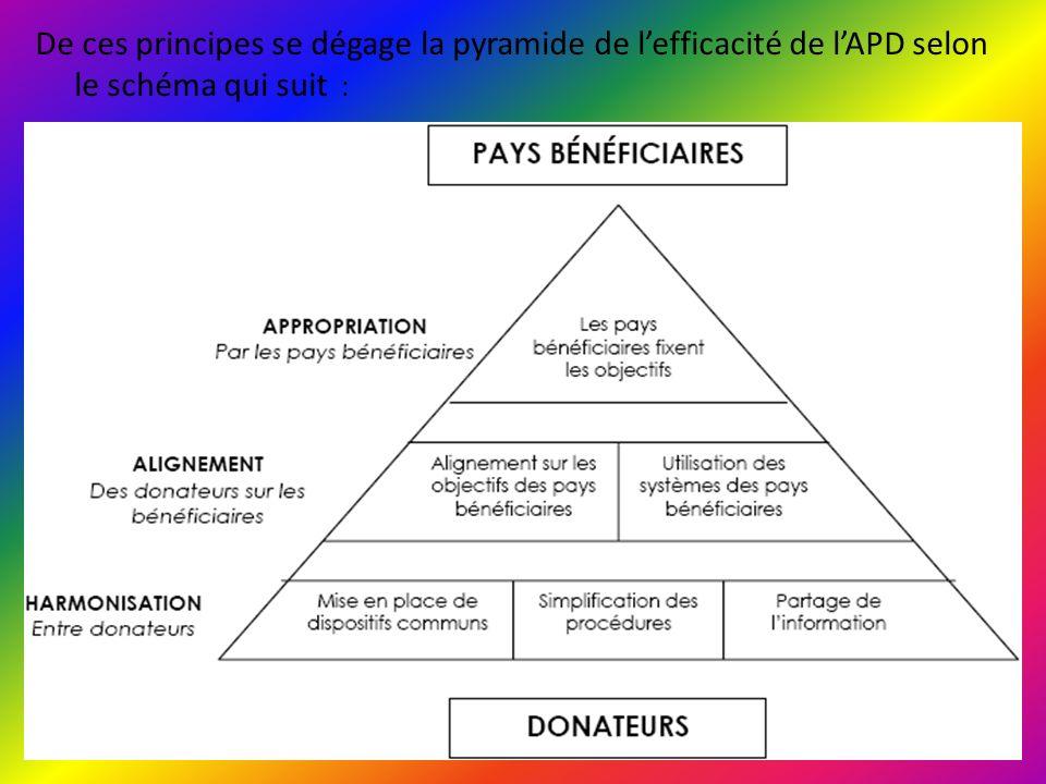 II/ Refondation de lAPD suite à la Déclaration de Paris Tous les partenaires semblent prendre conscience de la nécessité dune véritable refondation de lAPD afin de la rendre efficace et plus conforme aux priorités du développement des pays bénéficiaires.