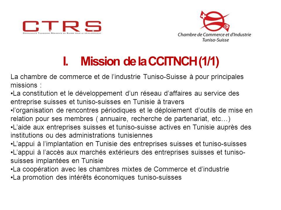 I.Mission de la CCITNCH (1/1) La chambre de commerce et de lindustrie Tuniso-Suisse à pour principales missions : La constitution et le développement dun réseau daffaires au service des entreprise suisses et tuniso-suisses en Tunisie à travers lorganisation de rencontres périodiques et le déploiement doutils de mise en relation pour ses membres ( annuaire, recherche de partenariat, etc…) Laide aux entreprises suisses et tuniso-suisse actives en Tunisie auprès des institutions ou des administrations tunisiennes Lappui à limplantation en Tunisie des entreprises suisses et tuniso-suisses Lappui à laccès aux marchés extérieurs des entreprises suisses et tuniso- suisses implantées en Tunisie La coopération avec les chambres mixtes de Commerce et dindustrie La promotion des intérêts économiques tuniso-suisses