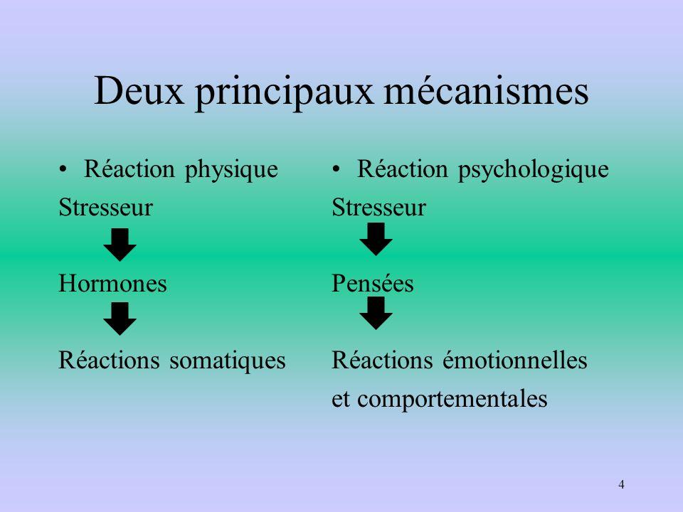 Deux principaux mécanismes Réaction physique Stresseur Hormones Réactions somatiques Réaction psychologique Stresseur Pensées Réactions émotionnelles