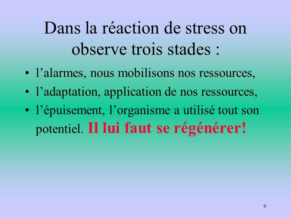 Dans la réaction de stress on observe trois stades : lalarmes, nous mobilisons nos ressources, ladaptation, application de nos ressources, lépuisement