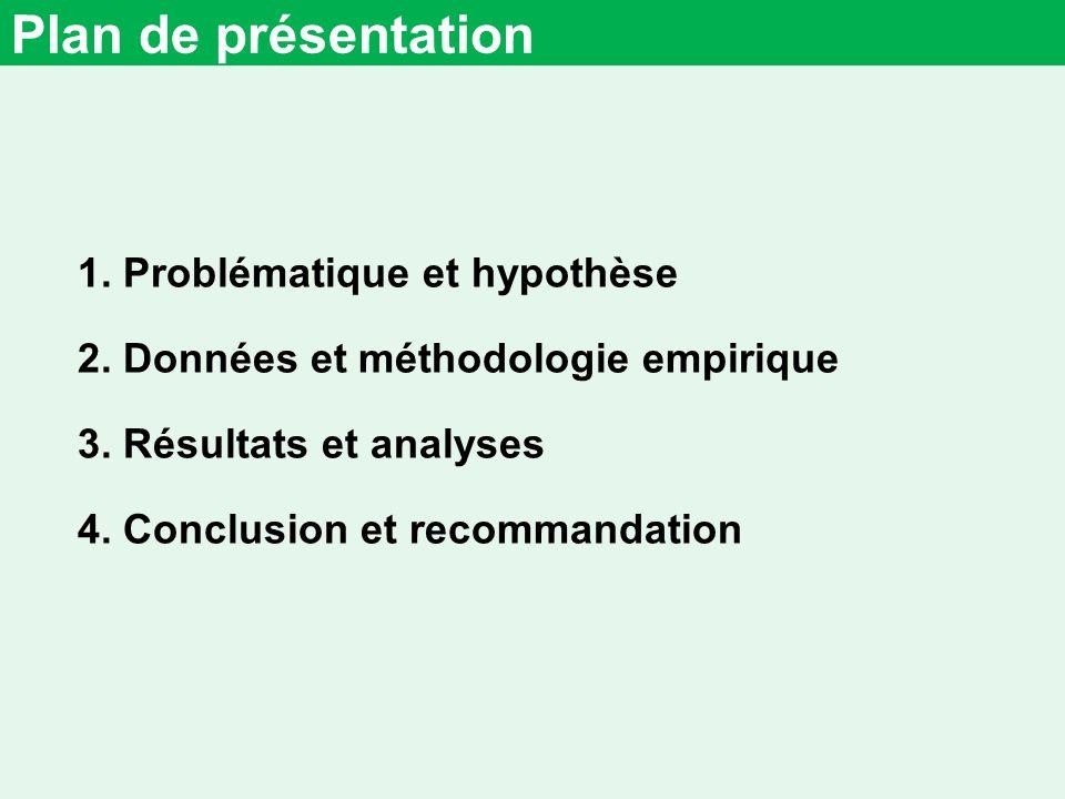 Plan de présentation 1.Problématique et hypothèse 2.