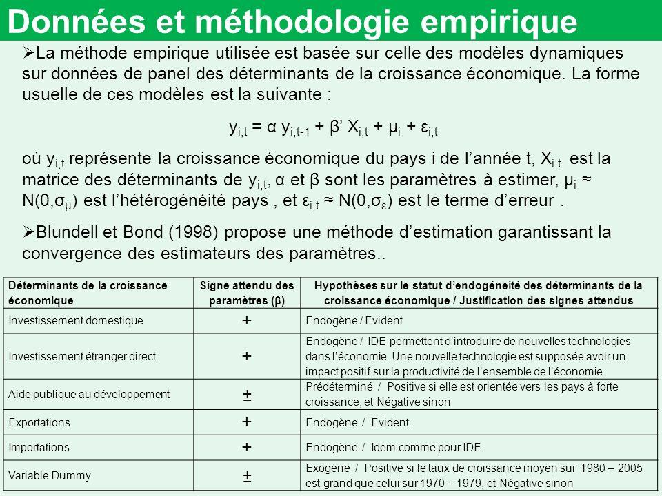 Données et méthodologie empirique La méthode empirique utilisée est basée sur celle des modèles dynamiques sur données de panel des déterminants de la croissance économique.