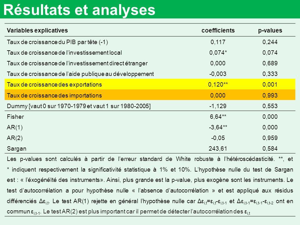 Résultats et analyses Les coefficients de linvestissement local et des exportations sont positifs et significatifs respectivement à au moins 10% et 1%.