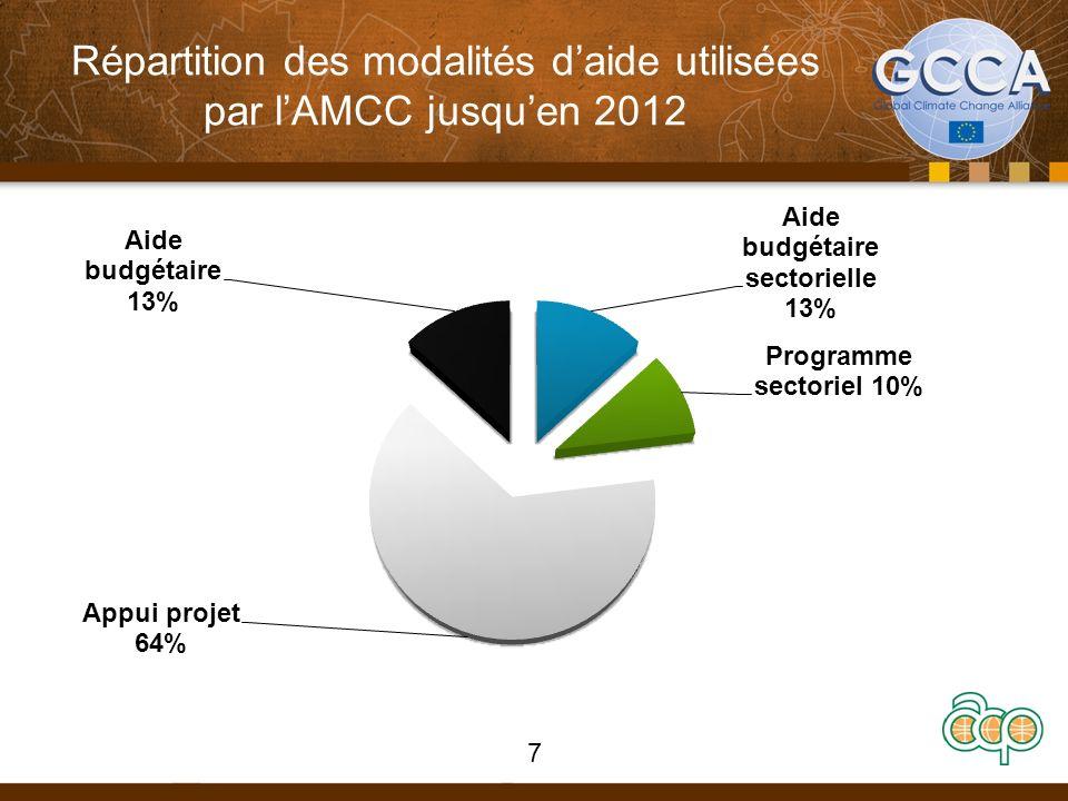 Répartition des modalités daide utilisées par lAMCC jusquen 2012 7