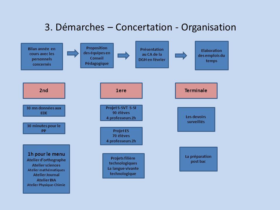 3. Démarches – Concertation - Organisation Bilan année en cours avec les personnels concernés 30 mn données aux EDE Projet S-SVT S-SI 90 élèves 4 prof