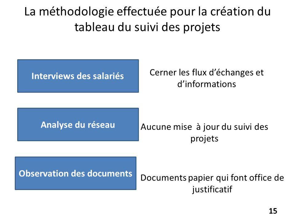 Documents papier qui font office de justificatif La méthodologie effectuée pour la création du tableau du suivi des projets Cerner les flux déchanges