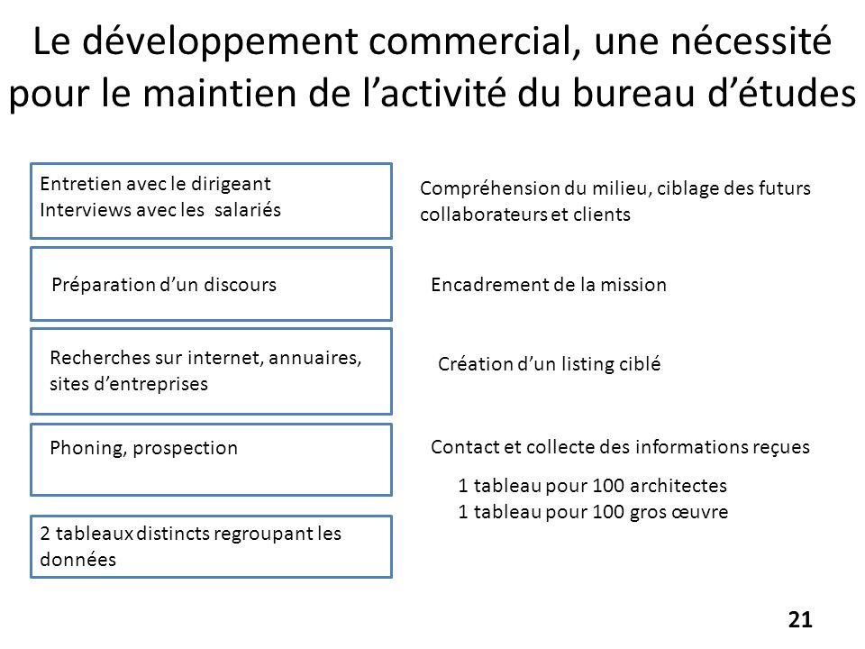 Le développement commercial, une nécessité pour le maintien de lactivité du bureau détudes Compréhension du milieu, ciblage des futurs collaborateurs