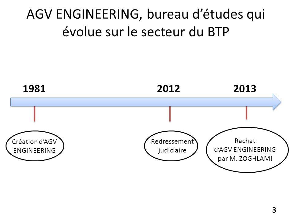 AGV ENGINEERING, bureau détudes qui évolue sur le secteur du BTP 201320121981 Création dAGV ENGINEERING Redressement judiciaire Rachat dAGV ENGINEERIN