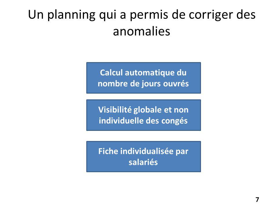 Un planning qui a permis de corriger des anomalies Calcul automatique du nombre de jours ouvrés Fiche individualisée par salariés Visibilité globale e
