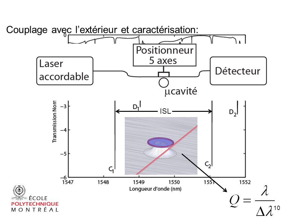 10 ISL Couplage avec lextérieur et caractérisation:
