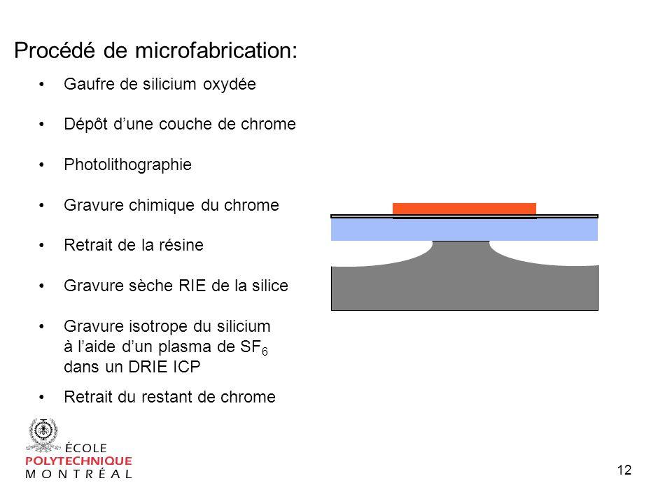 12 Gaufre de silicium oxydée Photolithographie Gravure sèche RIE de la silice Gravure isotrope du silicium à laide dun plasma de SF 6 dans un DRIE ICP Retrait de la résine Dépôt dune couche de chrome Gravure chimique du chrome Retrait du restant de chrome Procédé de microfabrication: