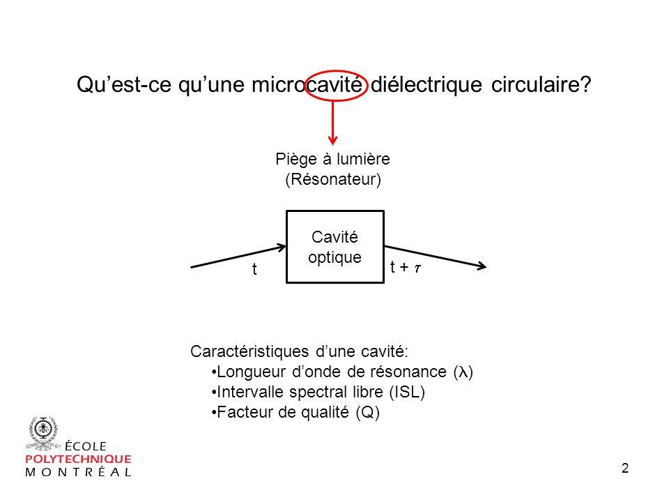 43 Caractérisation temporelle du guide donde: Interfrange vs. gap