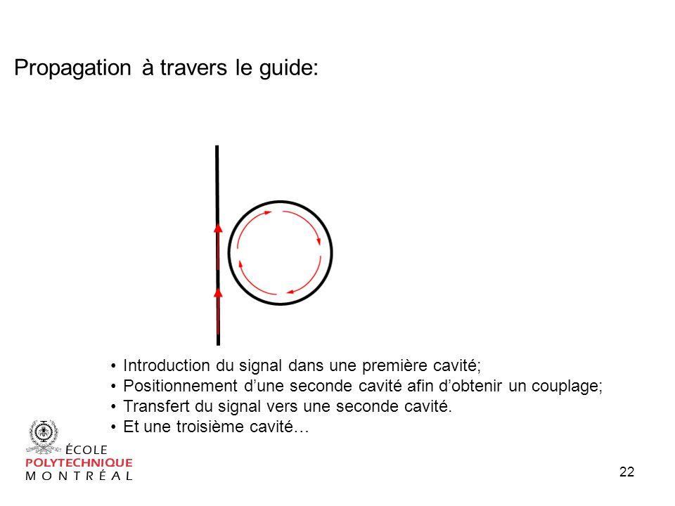 Introduction du signal dans une première cavité; Positionnement dune seconde cavité afin dobtenir un couplage; Transfert du signal vers une seconde cavité.