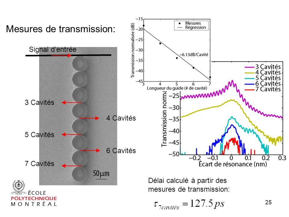25 Mesures de transmission: Signal dentrée 3 Cavités 4 Cavités 5 Cavités 6 Cavités 7 Cavités Délai calculé à partir des mesures de transmission: