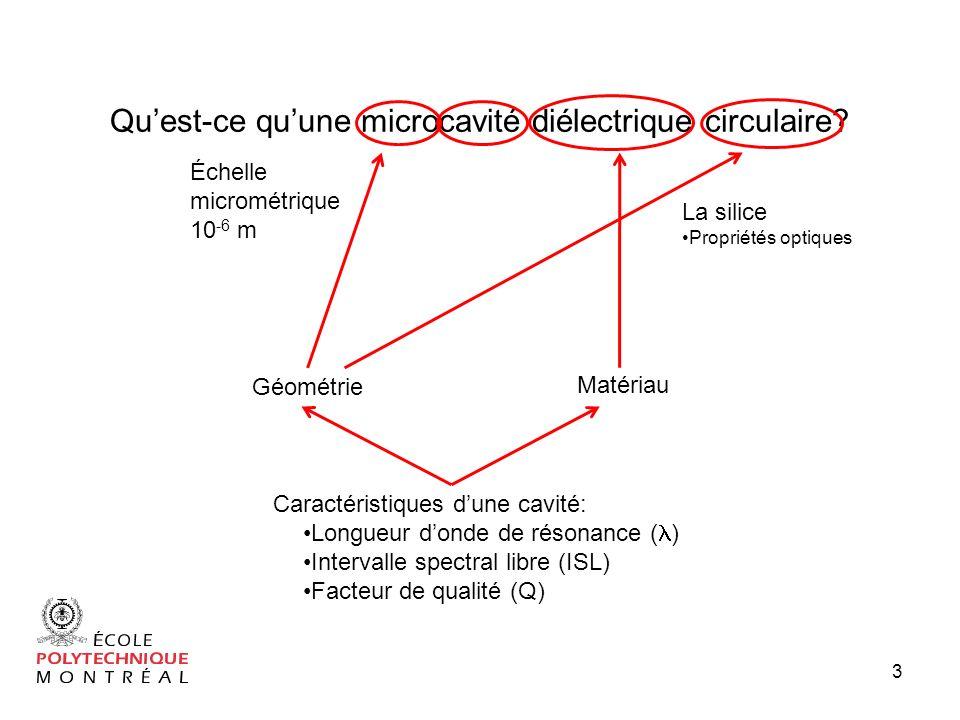 14 Introduction aux microcavités diélectrique circulaires Fabrication de microcavités Application 1: Contrôle de lémission spectrale dun laser à fibre optique à laide de filtres à microcavités Application 2: Guide donde de cavités couplées Plan de lexposé
