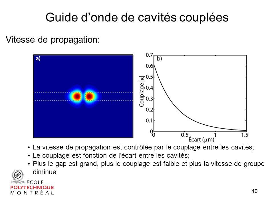 40 Vitesse de propagation: Guide donde de cavités couplées La vitesse de propagation est contrôlée par le couplage entre les cavités; Le couplage est fonction de lécart entre les cavités; Plus le gap est grand, plus le couplage est faible et plus la vitesse de groupe diminue.