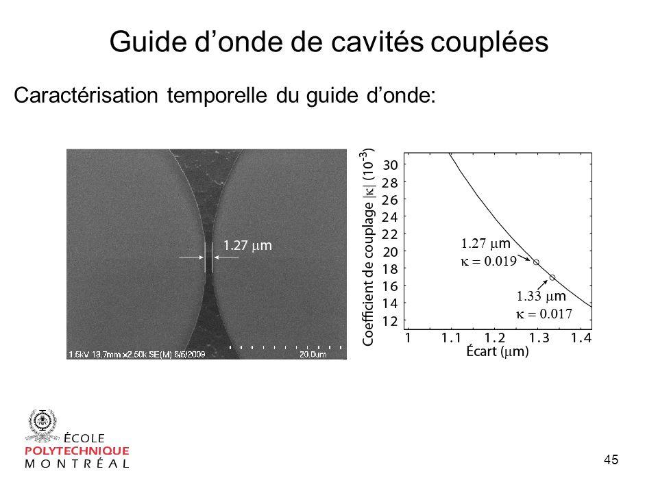 45 Guide donde de cavités couplées Caractérisation temporelle du guide donde: