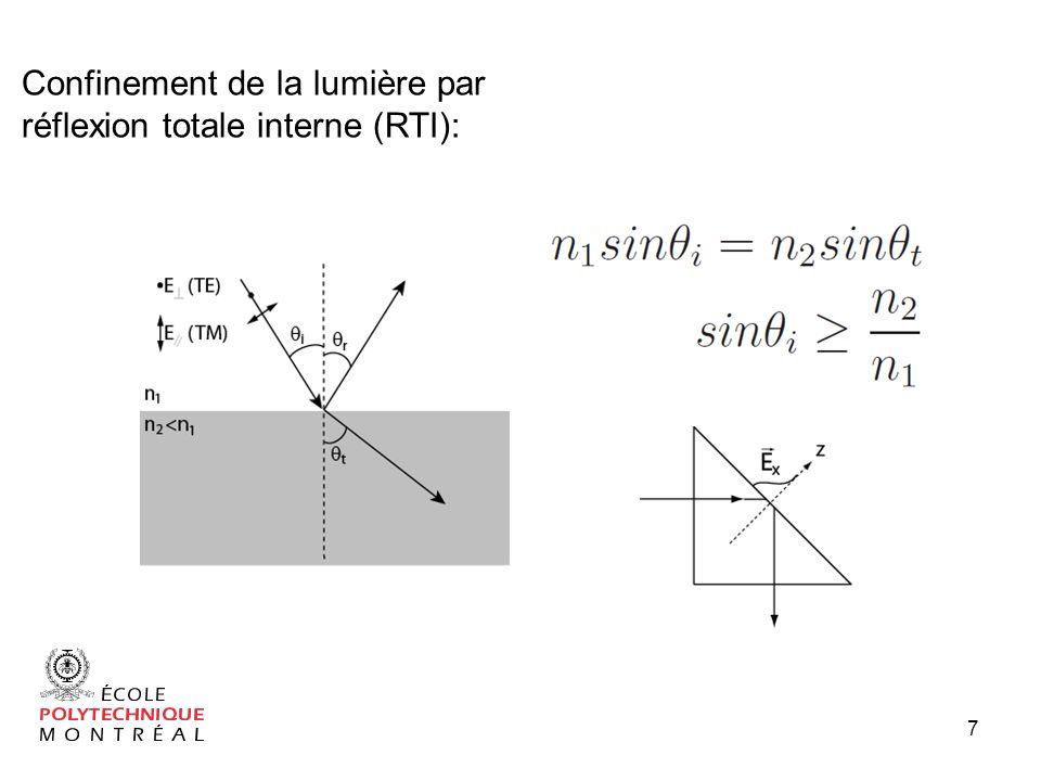 Formation dune cavité: 8 Réflexions multiples afin dobtenir une trajectoire bouclée Longueur du parcours détermine la La lumière reste piégée dans la structure pour un temps Q Plusieurs géométries de modes sont disponibles Différence entre les résonnances ISL