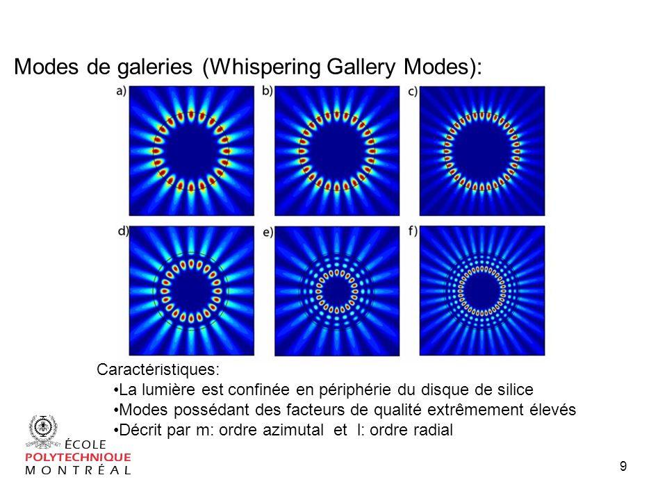 9 Caractéristiques: La lumière est confinée en périphérie du disque de silice Modes possédant des facteurs de qualité extrêmement élevés Décrit par m: ordre azimutal et l: ordre radial Modes de galeries (Whispering Gallery Modes):