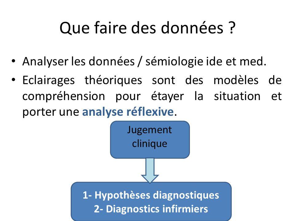 Que faire des données ? Analyser les données / sémiologie ide et med. Eclairages théoriques sont des modèles de compréhension pour étayer la situation
