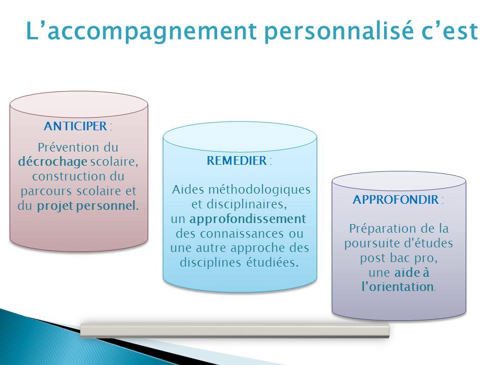 ANTICIPER : Prévention du décrochage scolaire, construction du parcours scolaire et du projet personnel.
