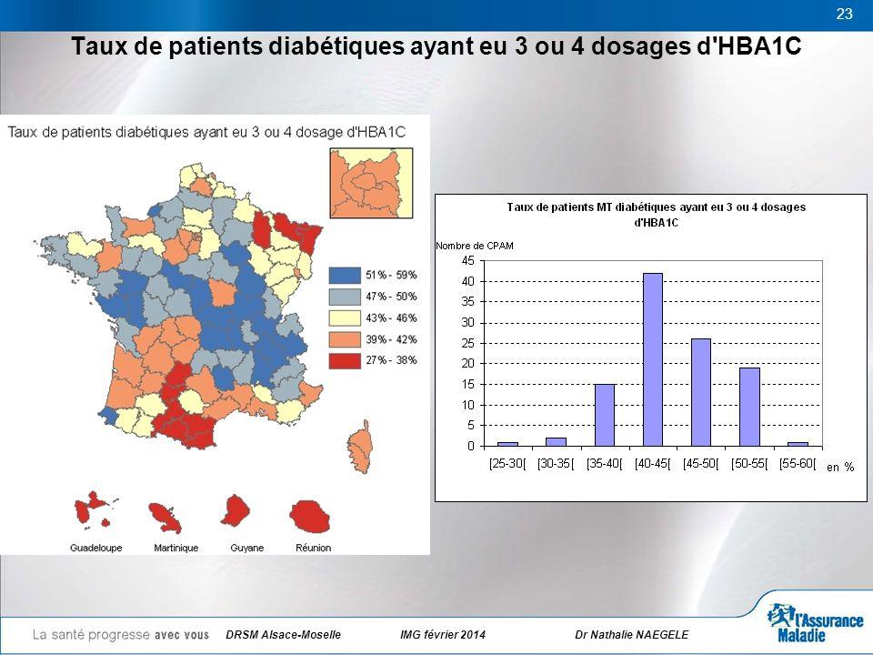 Taux de patients diabétiques ayant eu 3 ou 4 dosages d'HBA1C 23 DRSM Alsace-Moselle IMG février 2014Dr Nathalie NAEGELE