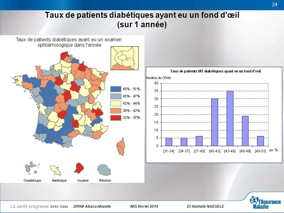 Taux de patients diabétiques ayant eu un fond d'œil (sur 1 année) 24 DRSM Alsace-Moselle IMG février 2014Dr Nathalie NAEGELE