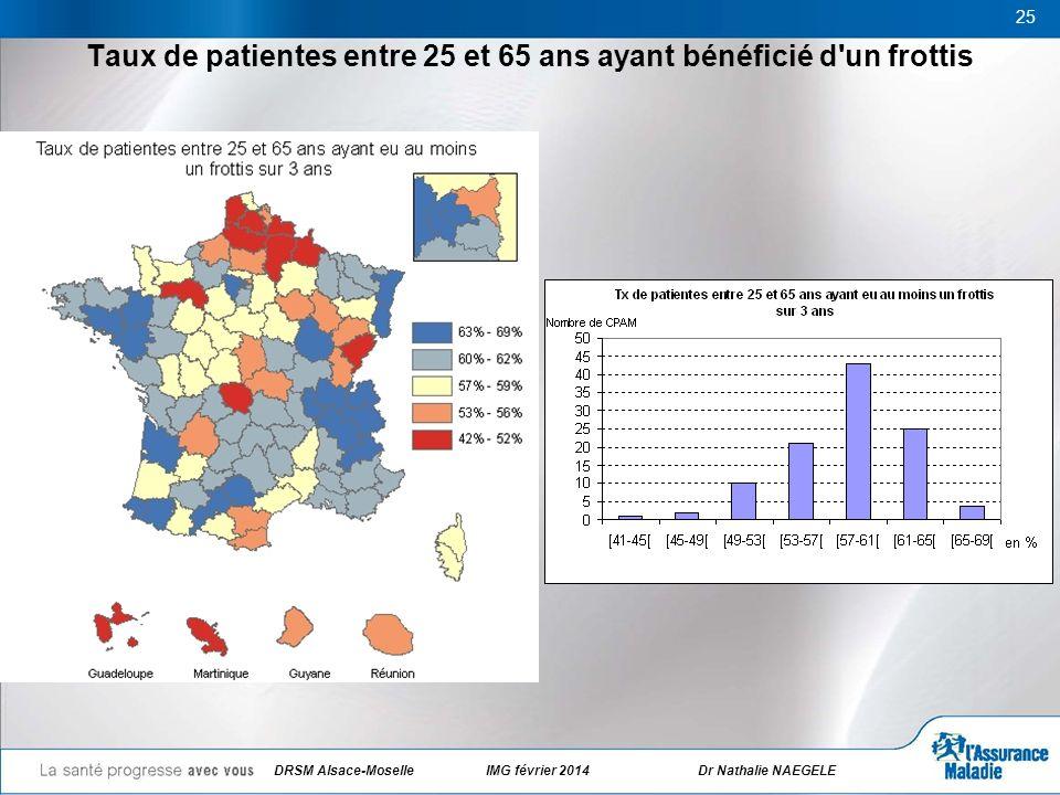 Taux de patientes entre 25 et 65 ans ayant bénéficié d'un frottis 25 DRSM Alsace-Moselle IMG février 2014Dr Nathalie NAEGELE