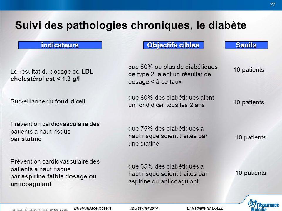 27 Suivi des pathologies chroniques, le diabète Le résultat du dosage de LDL cholestérol est < 1,3 g/l Surveillance du fond dœil Prévention cardiovasc