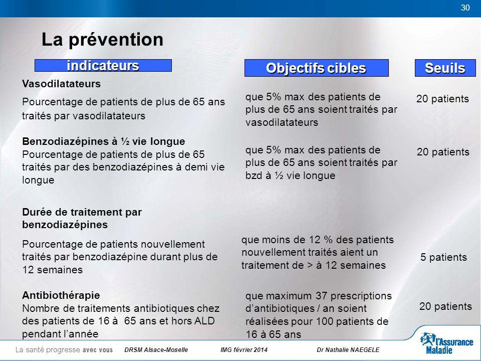 30 La prévention Seuils indicateurs Objectifs cibles 20 patients que 5% max des patients de plus de 65 ans soient traités par bzd à ½ vie longue que 5