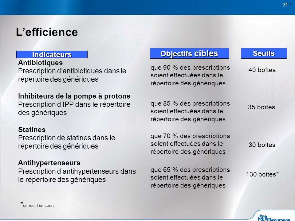 31 Lefficience Seuils 40 boîtes 30 boites Antibiotiques Prescription dantibiotiques dans le répertoire des génériques Inhibiteurs de la pompe à proton