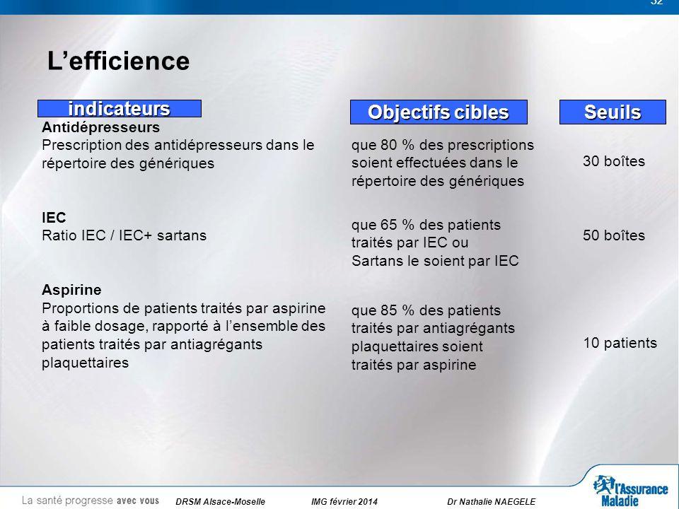 32 Lefficience Seuils 30 boîtes Antidépresseurs Prescription des antidépresseurs dans le répertoire des génériques IEC Ratio IEC / IEC+ sartans Aspiri
