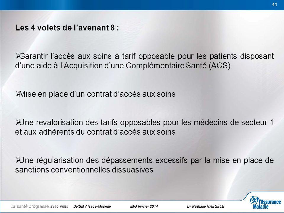 DRSM Alsace-Moselle IMG février 2014 Dr Nathalie NAEGELE 41 Les 4 volets de lavenant 8 : Garantir laccès aux soins à tarif opposable pour les patients
