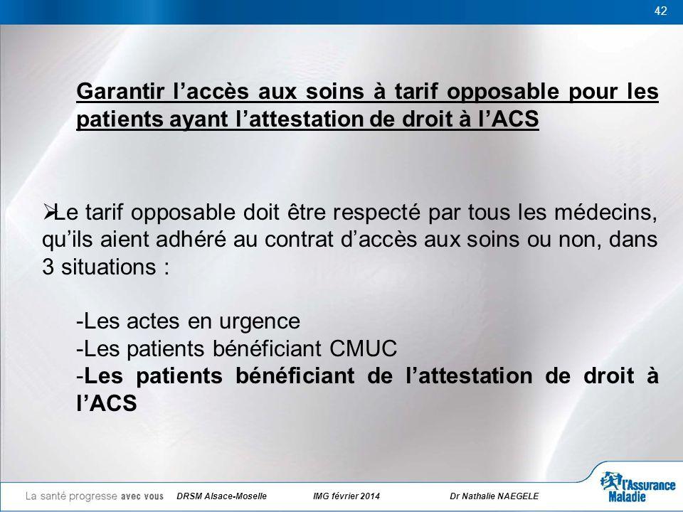 42 Garantir laccès aux soins à tarif opposable pour les patients ayant lattestation de droit à lACS Le tarif opposable doit être respecté par tous les