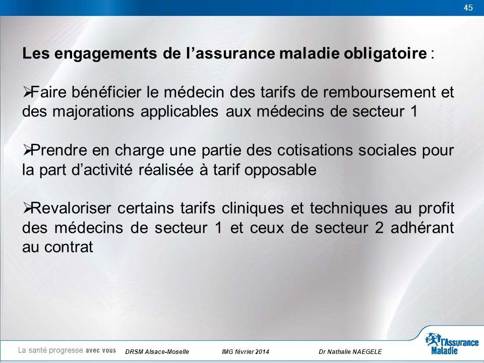45 Les engagements de lassurance maladie obligatoire : Faire bénéficier le médecin des tarifs de remboursement et des majorations applicables aux méde