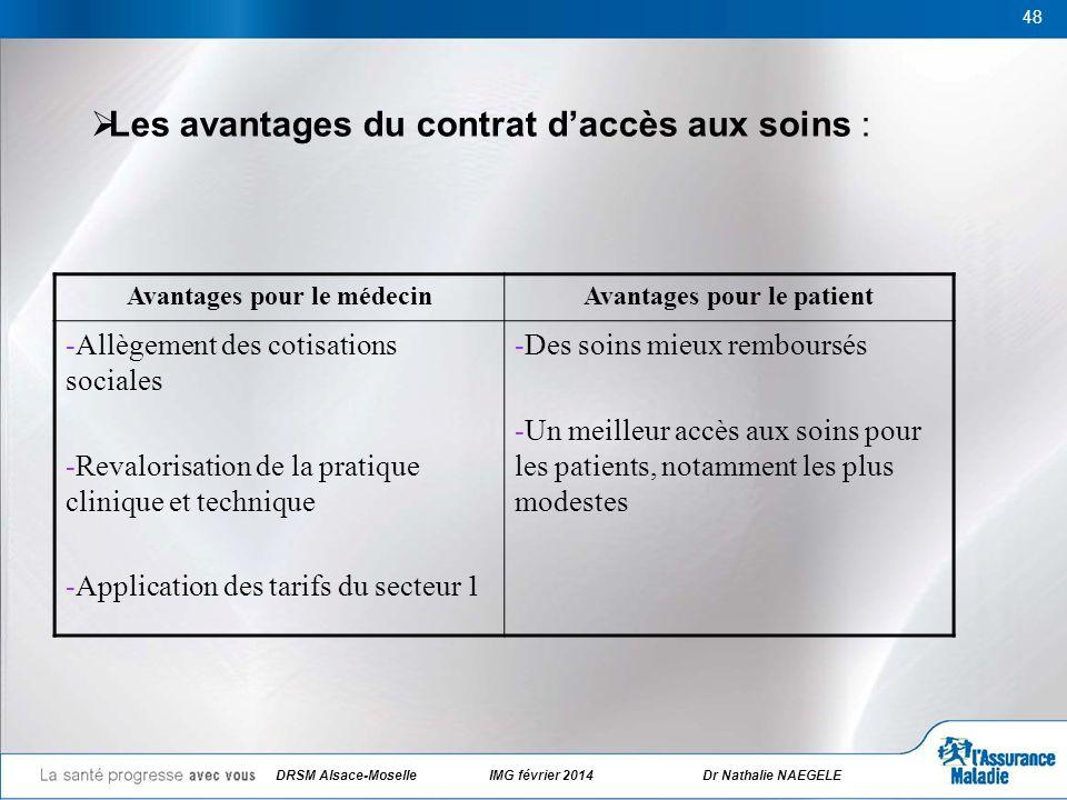 48 Les avantages du contrat daccès aux soins : Avantages pour le médecinAvantages pour le patient -Allègement des cotisations sociales -Revalorisation