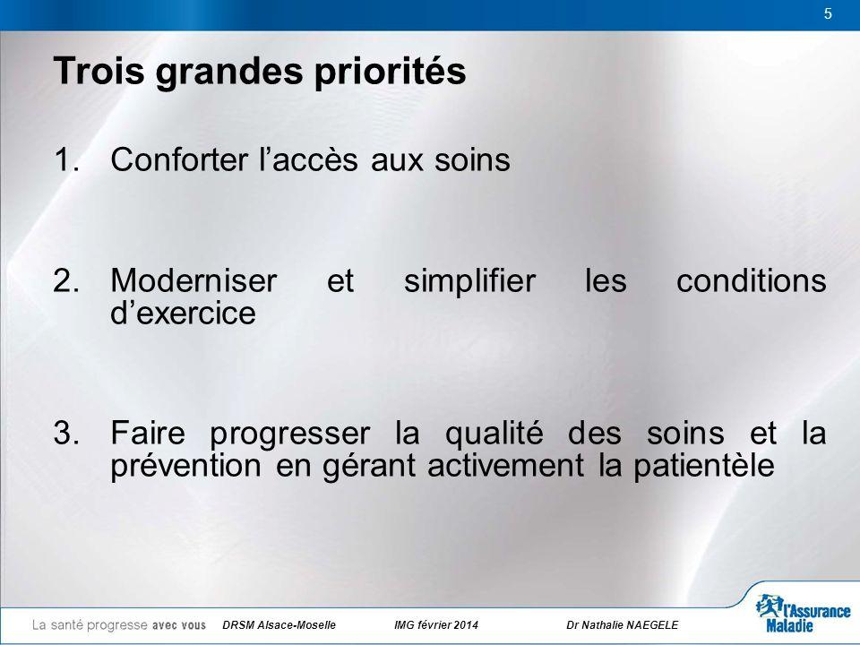 5 Trois grandes priorités 1.Conforter laccès aux soins 2.Moderniser et simplifier les conditions dexercice 3.Faire progresser la qualité des soins et