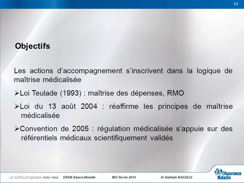 DRSM Alsace-Moselle IMG février 2014 Dr Nathalie NAEGELE 51 Objectifs Les actions daccompagnement sinscrivent dans la logique de maîtrise médicalisée
