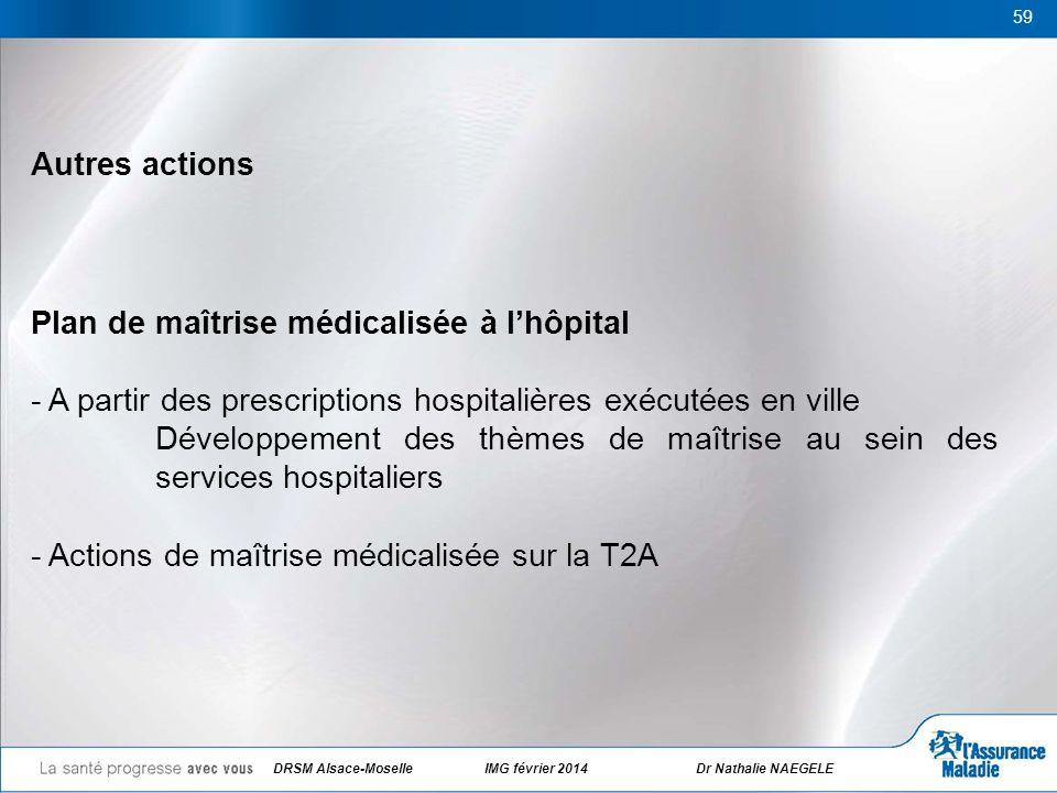59 Autres actions Plan de maîtrise médicalisée à lhôpital - A partir des prescriptions hospitalières exécutées en ville Développement des thèmes de ma