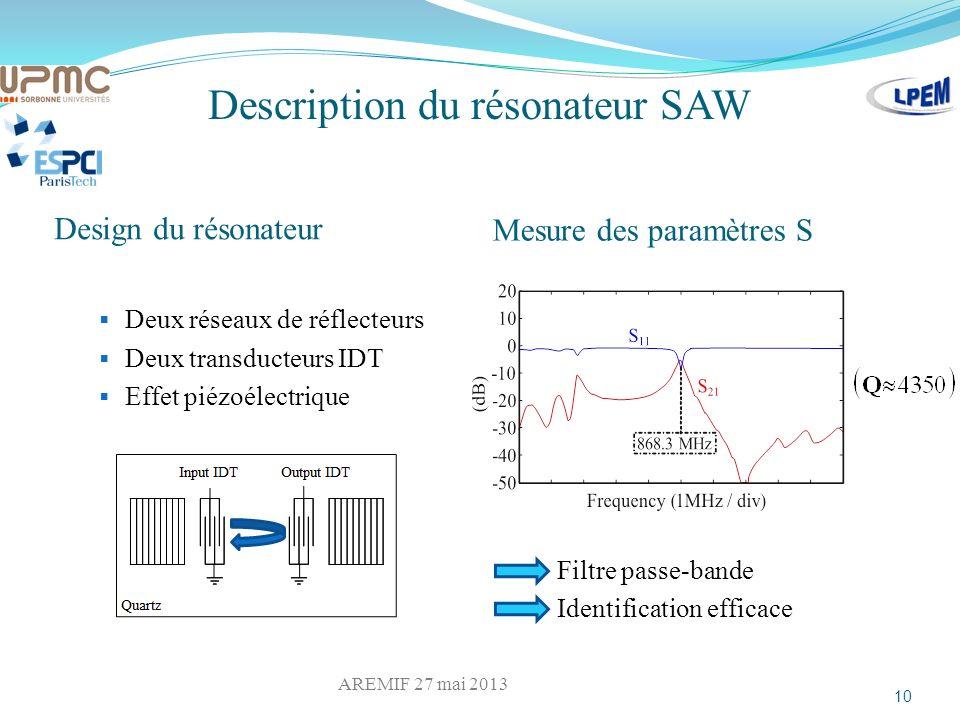 Description du résonateur SAW Design du résonateur Mesure des paramètres S Deux réseaux de réflecteurs Deux transducteurs IDT Effet piézoélectrique 10