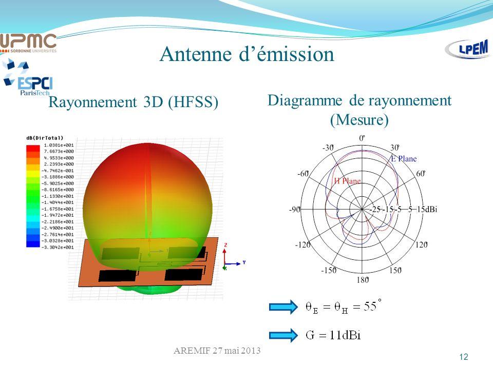 Antenne démission Rayonnement 3D (HFSS) Diagramme de rayonnement (Mesure) 12 AREMIF 27 mai 2013