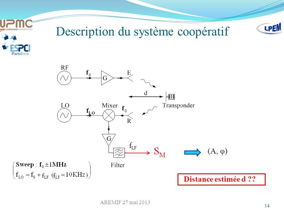 Description du système coopératif L (A, φ) Distance estimée d ?? 14 ² f LF AREMIF 27 mai 2013