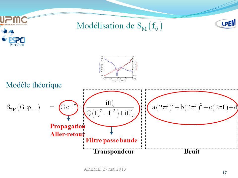Modèle théorique 17 Propagation Aller-retour Filtre passe bande Bruit Transpondeur AREMIF 27 mai 2013